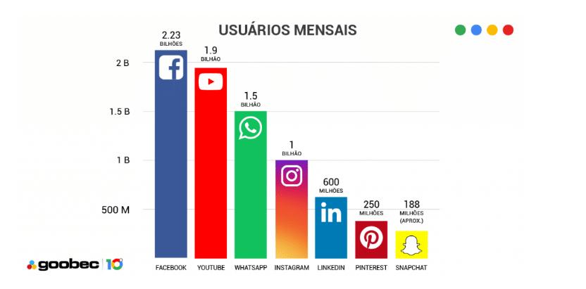 Gráfico da Goobec com os usuários mensais por rede social. Facebook é o primeiro com 2,23 bilhões. Em segundo temos o Youtube com 1,9 bilhão de usuários. Whatsapp aparece na terceira posição com 1,5 bilhão e posteriormente o Instagram aparece 1 bilhão de usuários. Linkedin, Pinterest e Snapchat aparecem com 600 milhões, 250 milhões e 188 milhões respectivamente.