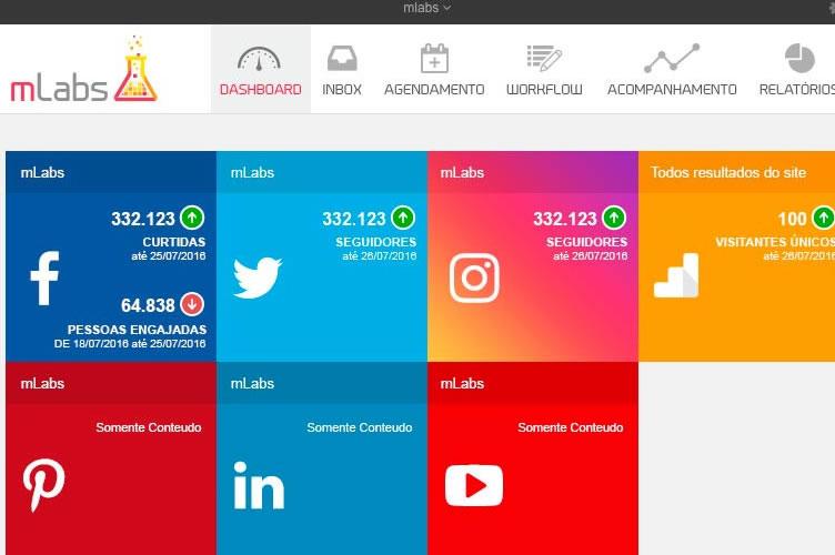 imagem do painel inicial da Mlabs para automatizar o marketing imobiliário nas redes sociais.