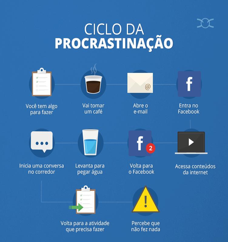 exemplo do ciclo da procrastinação no mercado imobiliário e como ela acontece.