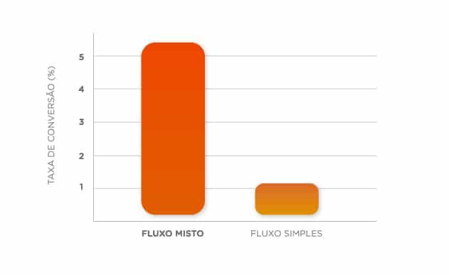Gráfico extraido da Outbound Markerting sobre fluxo misto e simples para cold call no mercado imobiliário