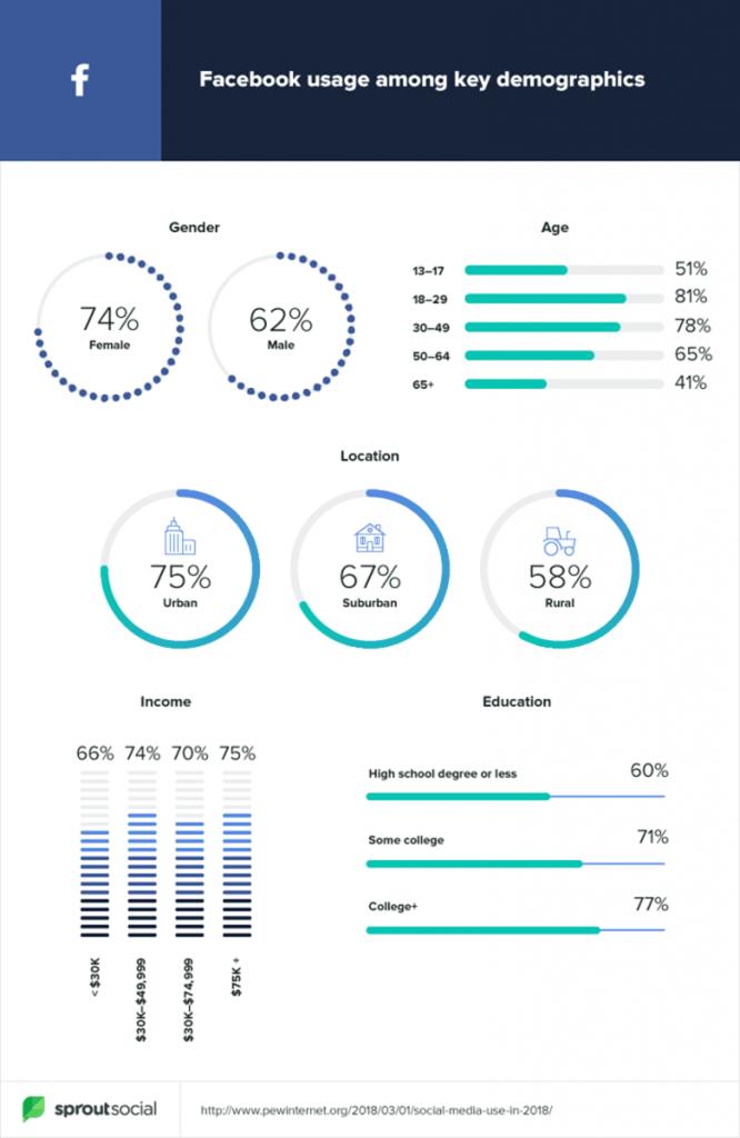 Dados demográficos do Facebook que interessam para o corretor de imóveis.