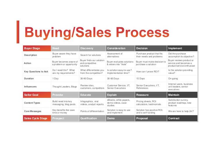 Exemplo de planilha com o processo de vendas de imóveis descrito