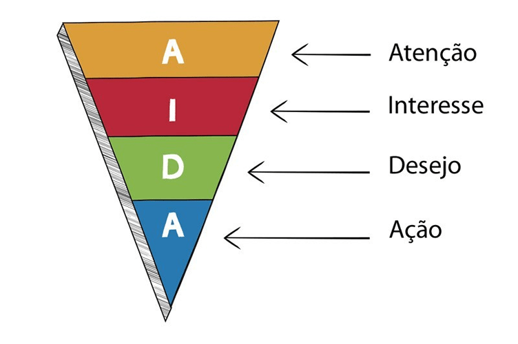 etapas da metodologia AIDA para vender imóveis