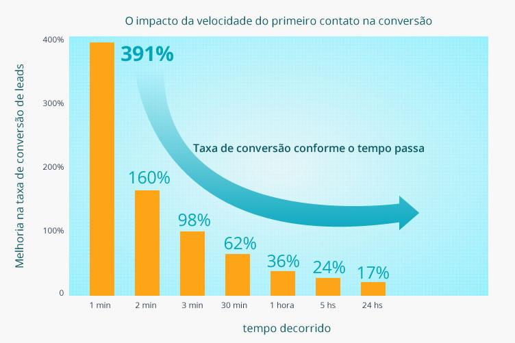 O impacto da conversão do primeiro contato na conversão deve ser considerado no script de vendas de imóveis