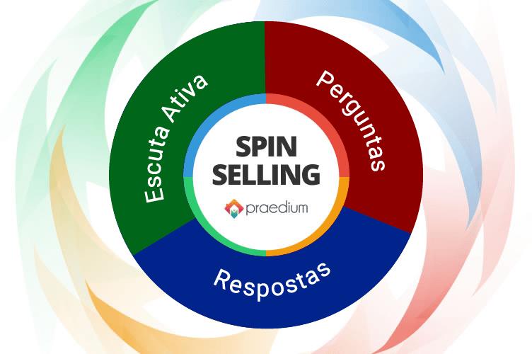 Ciclo do Spin Selling para o corretor de imóveis